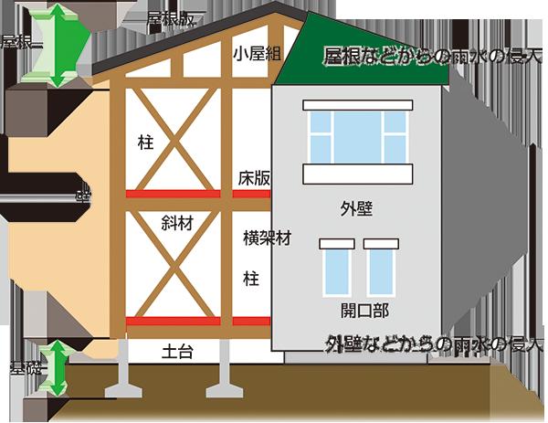 保険金の支払の対象となる部位(木造住宅)